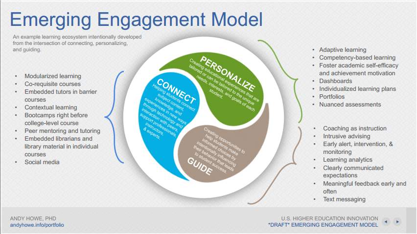 Emerging Engagement Model